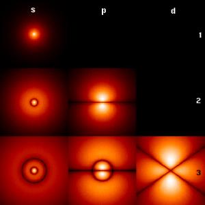 7orbitales-atomo-de-hidrogeno-Schrodinger