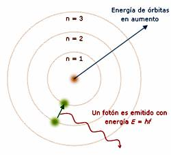 Modelo_de_Bohr